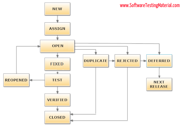 What Is Bug Life Cycle Or Defect Life Cycle In Software