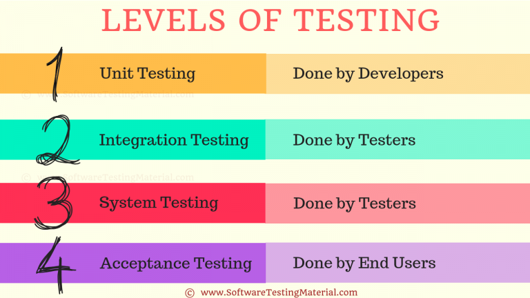 Levels of Testing | Software Testing Material
