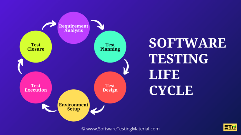 What is Software Testing Life Cycle (STLC) & STLC Phases