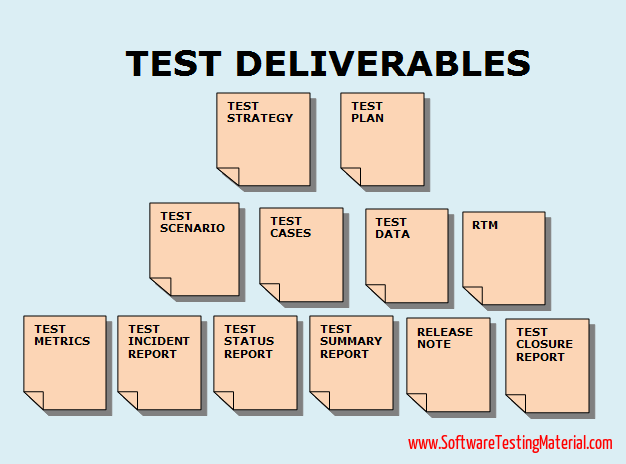 Test Deliverables, Test Artifacts