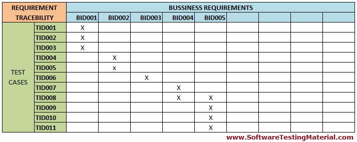 What Is Requirements Traceability Matrix Rtm How To Create It Software Testing Material