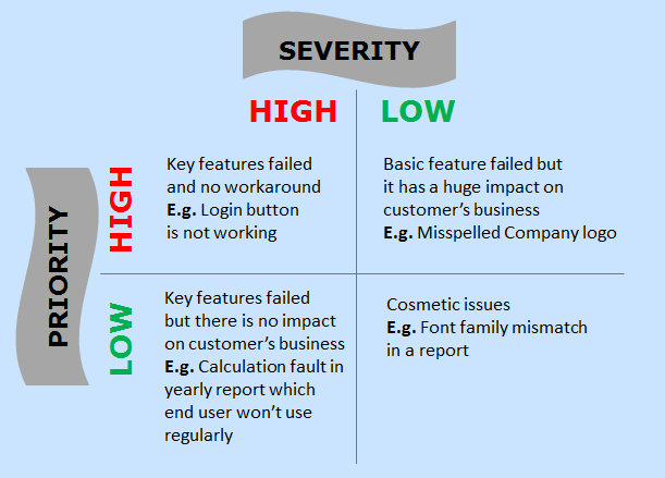 Difference Between Defect Severity And Priority In Software Testing