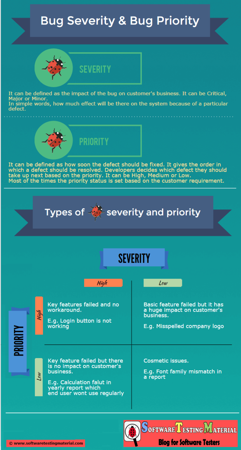 Bug Severity And Priority In Software Testing – Infographic