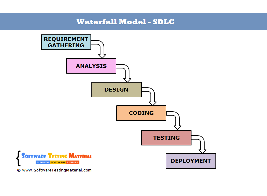 Waterfall model in software development life cycle for Waterfall phases