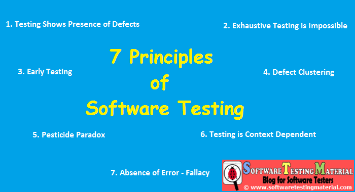 Seven Principles of Software Testing