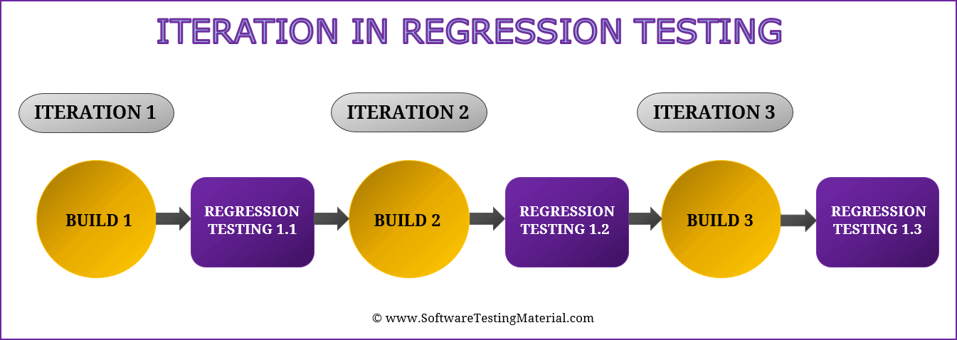 Iteration In Regression Testing