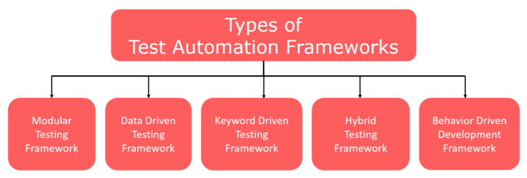 Types of Test Automation Frameworks | Everything You Should Know