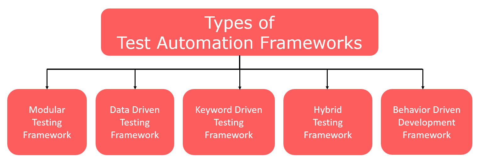 Types Of Test Automation Frameworks Software Testing Material