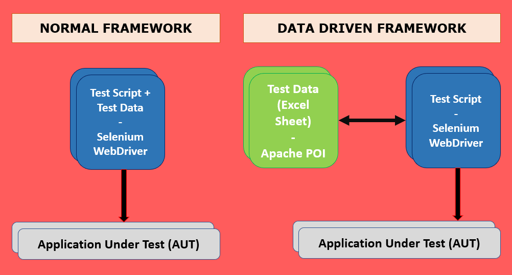 Data Driven Testing Framework Architecture