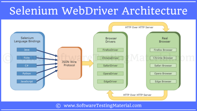 Selenium WebDriver Architecture   Software Testing Material