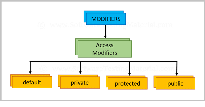 Access Modifiers In Java