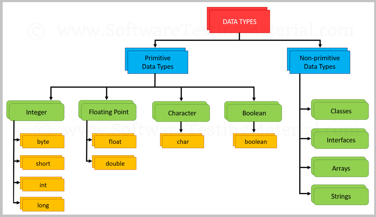 data types Explain basic r data types, including numeric, integer, complex, logical and characters.