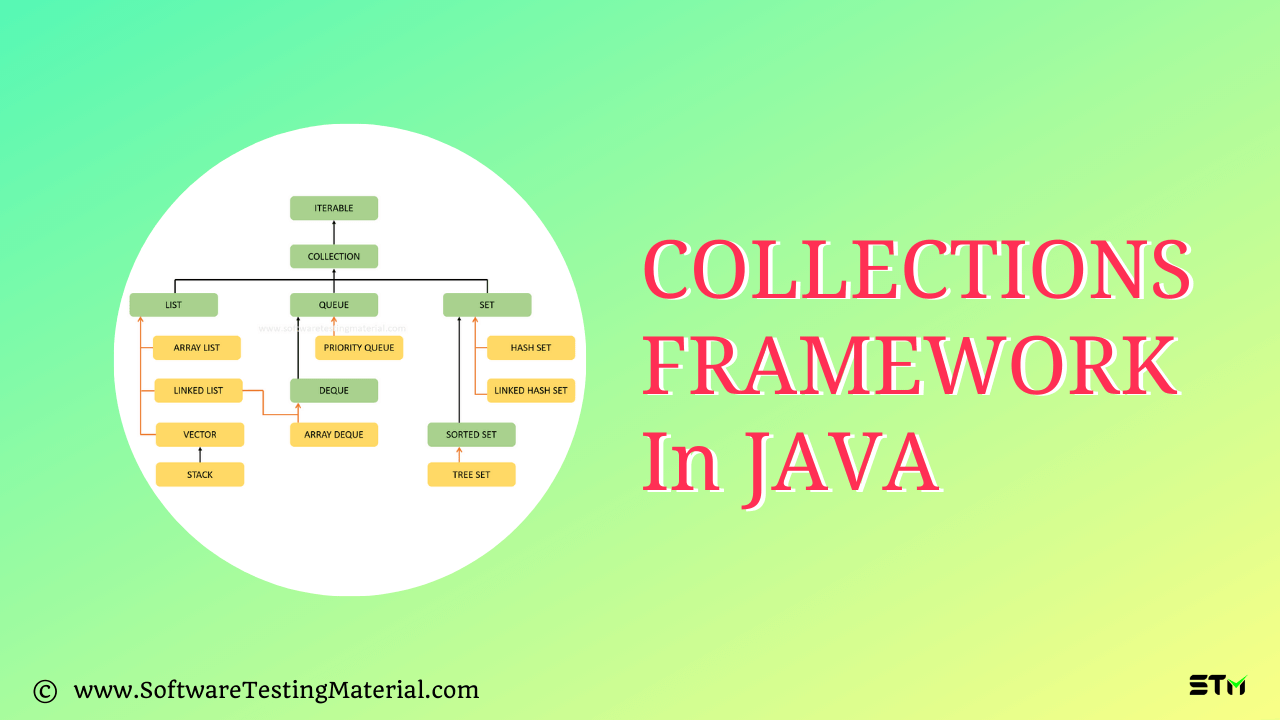 Collections Framework in Java   Software Testing Material