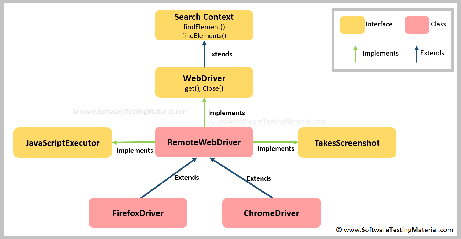Why WebDriver driver=new FirefoxDriver();