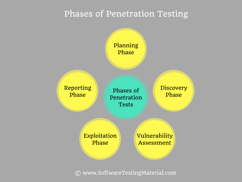Phases of Penetration Testing