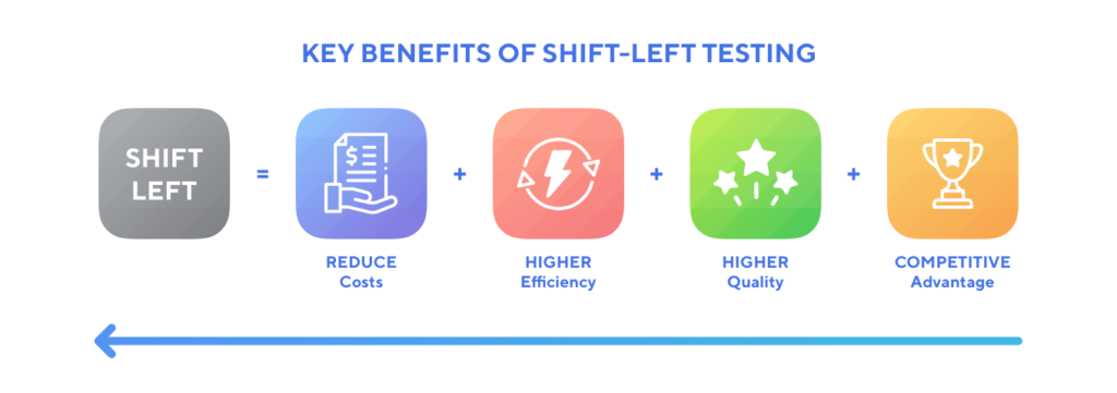 key benefits of shift-left testing