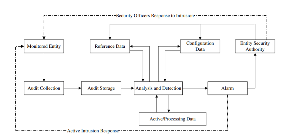 Generalized Intrusion Detection System