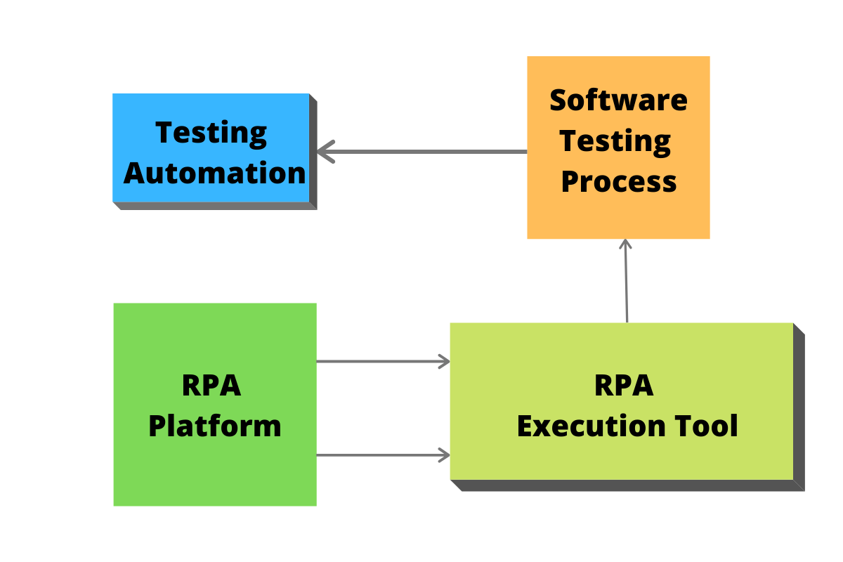Software Testing RPA