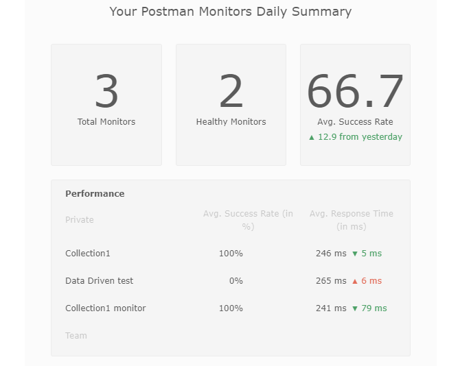 Postman Monitor Daily Summary Email