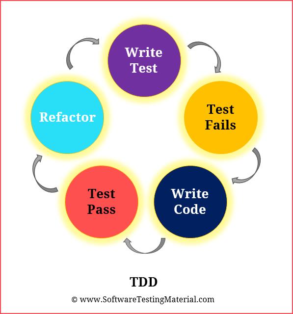 Test Driven Development TDD