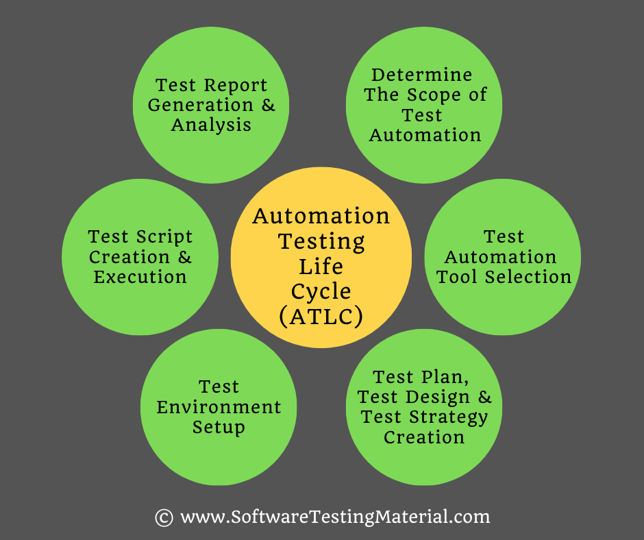 Automation Testing Life Cycle ATLC