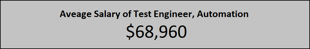 Aveage Salary of Test Engineer, Automation