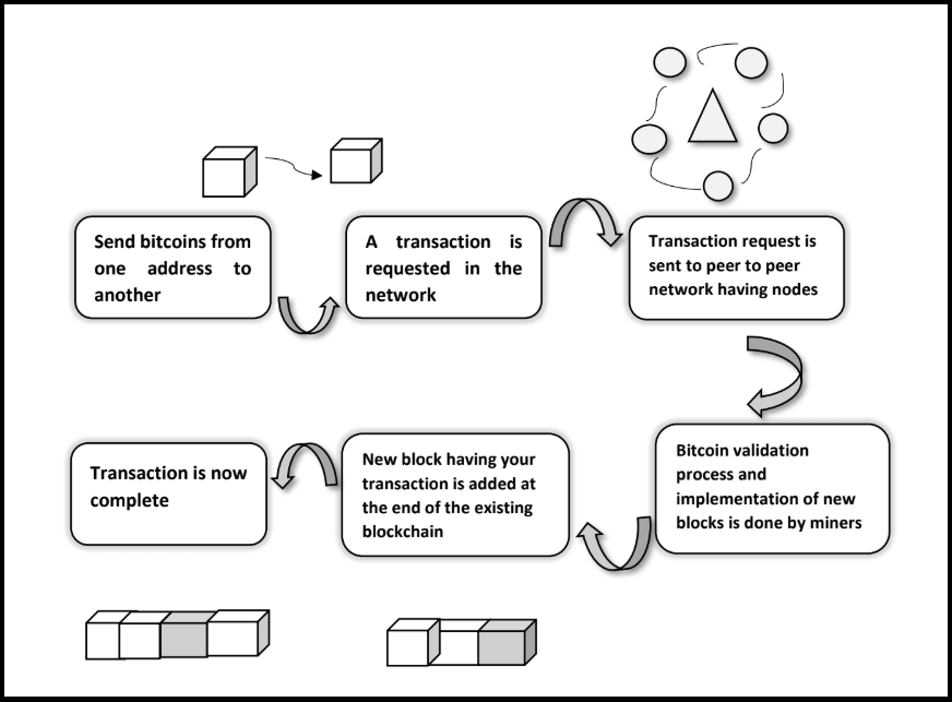 Blockchain Transaction Process