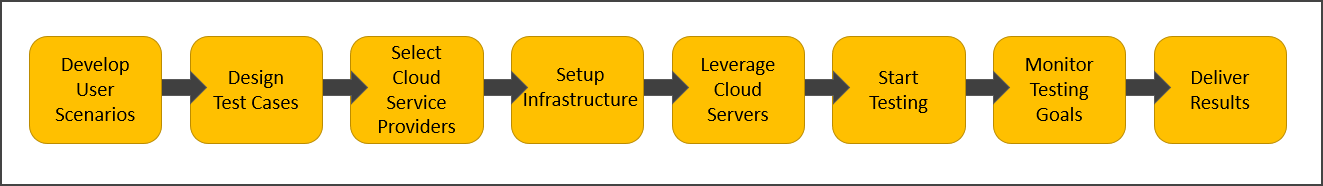 How To Do Cloud Testing