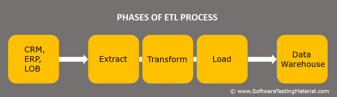 Phases of ETL Process