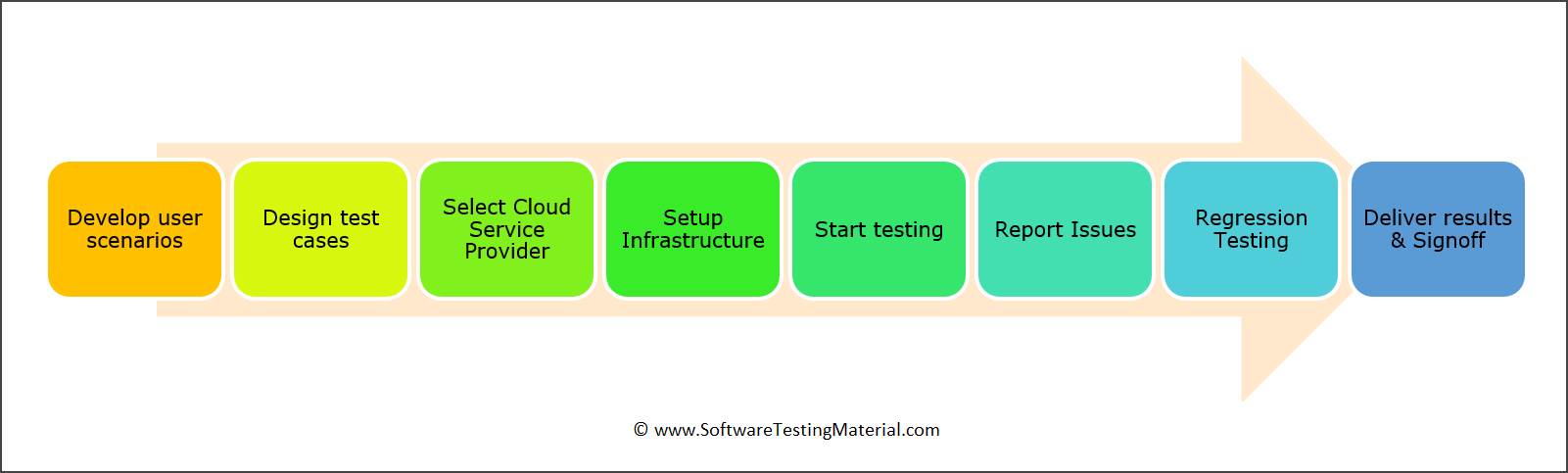 Steps To Test Cloud Testing Environment