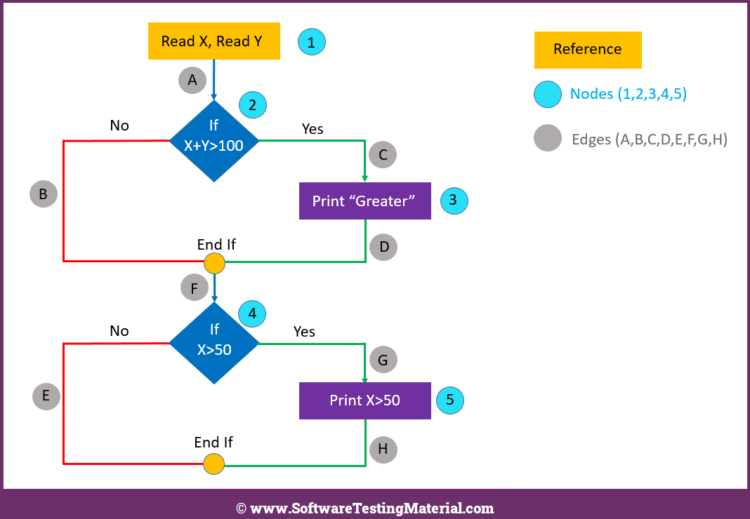Flow Chart With Nodes And Edges