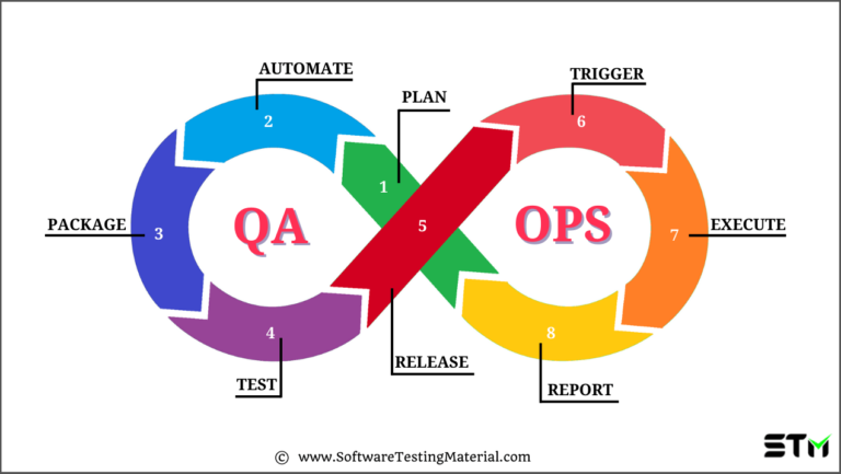 QAOps – What it is? Process, Implementation & Benefits