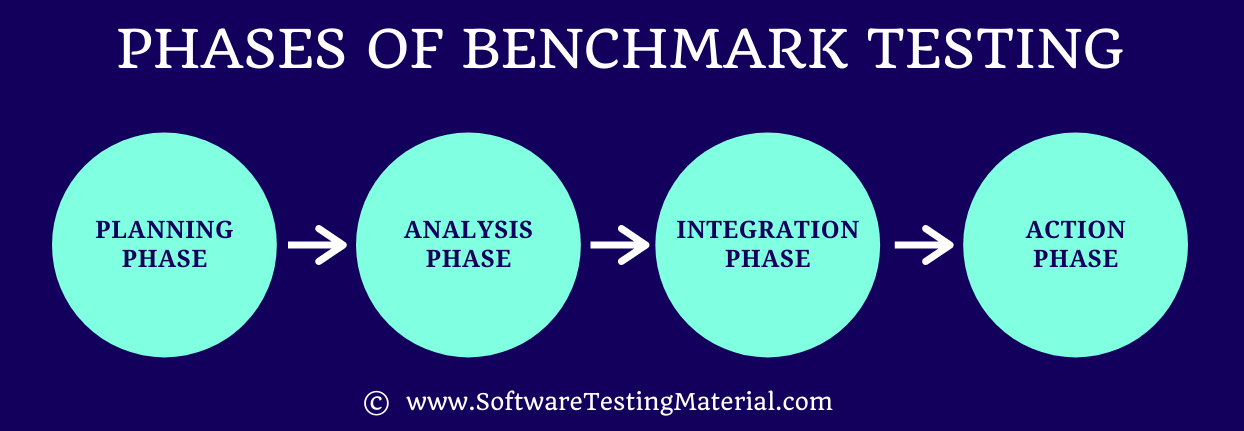 Phases of Benchmark Testing