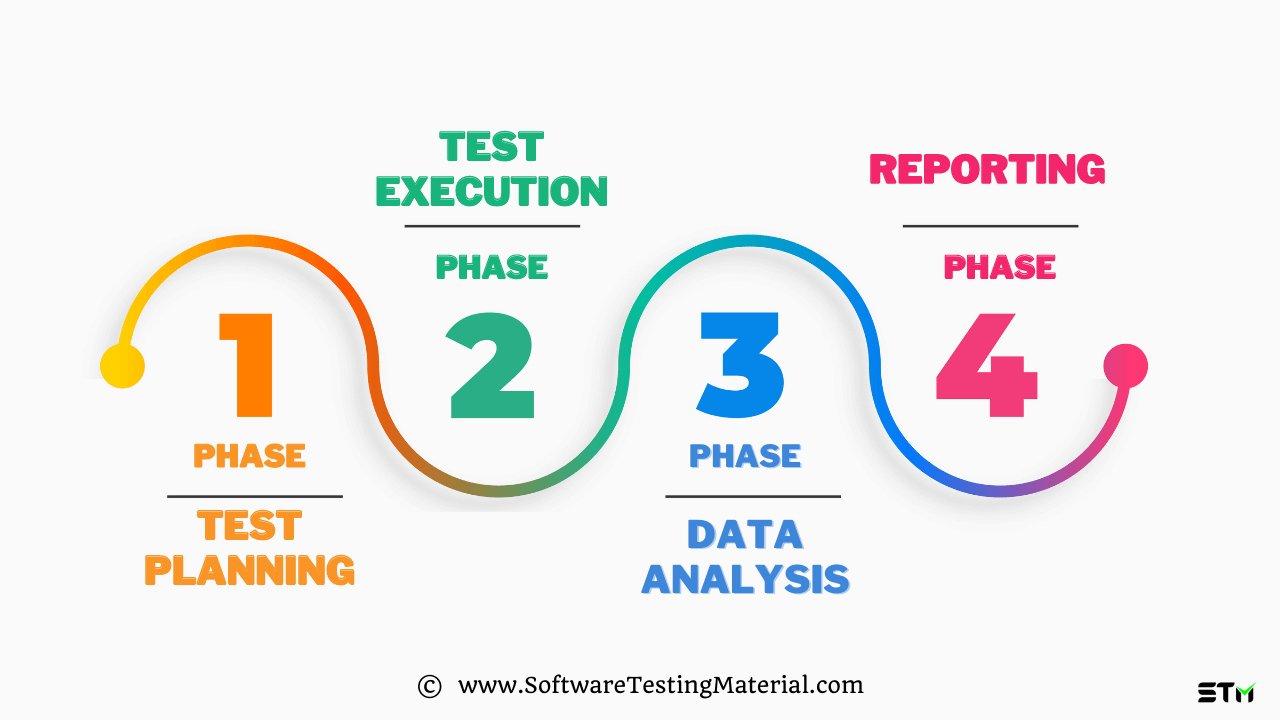 Usability Testing Phases