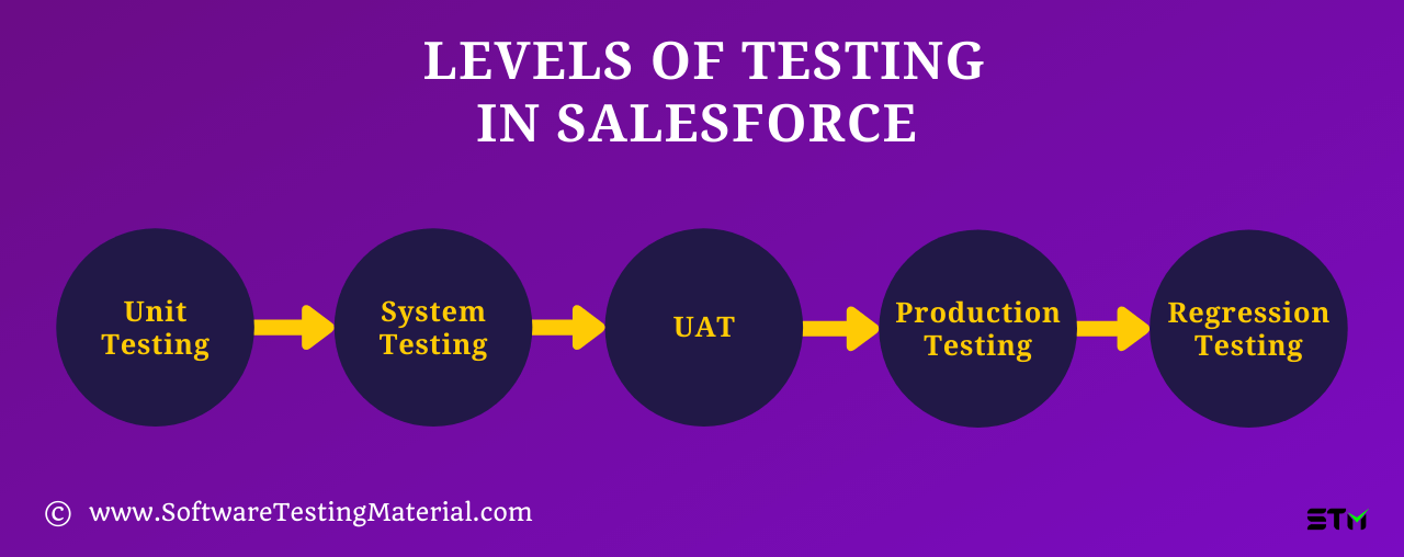 Levels Of Testing In Salesforce