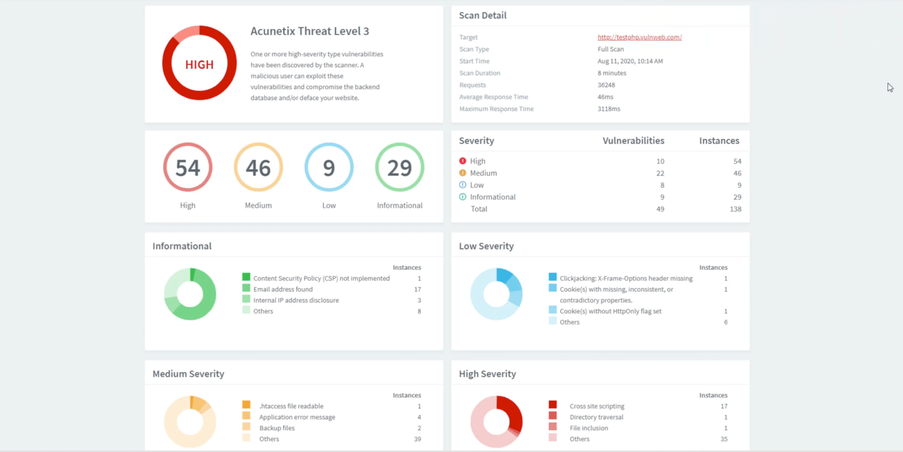 Acunetix Graphical Reports