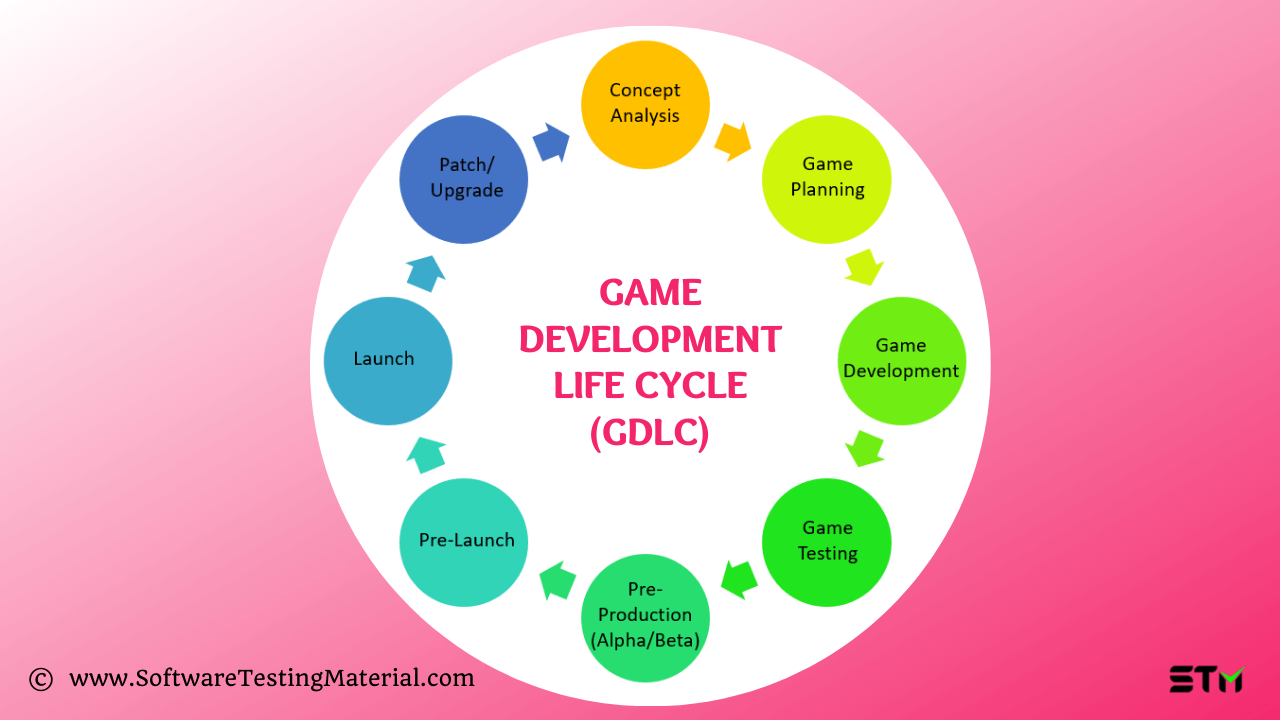 Game Development Life Cycle GDLC