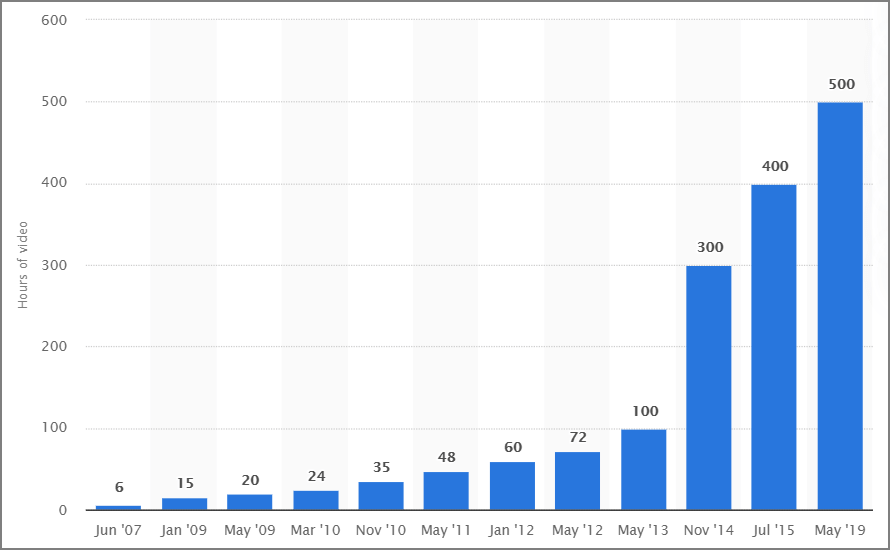 Hours of video uploaded to YouTube every minute 2007-2019